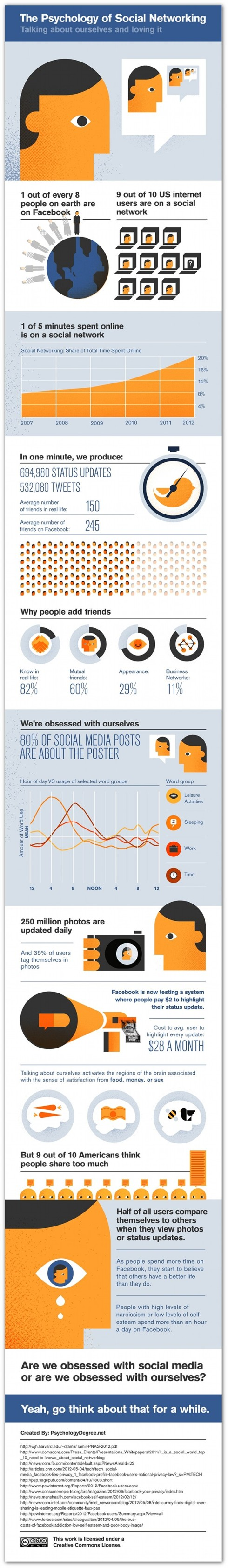 The Psychology of Social Networking - Infographic